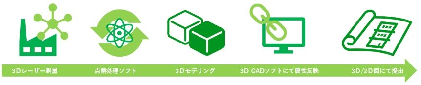 3D測量から納品までの流れ
